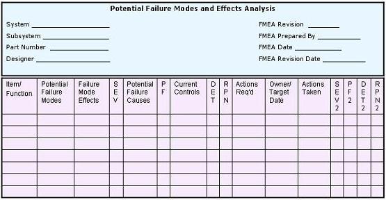 FMEA Procedural Guide