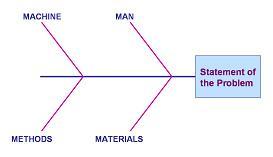 Ishikawa diagram fish bone diagram cause and effect diagram figure 1 the basic 4 ms framework of an ishikawa diagram ccuart Gallery